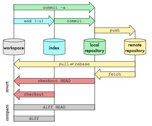 3.git_architecture