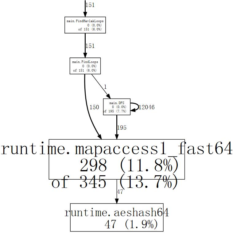 profiling-go-programs_havlak1-hash_lookup-75
