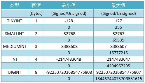 mysql_int_datatype