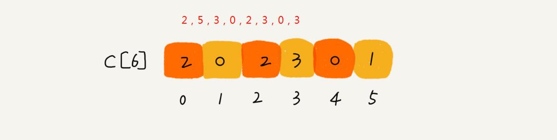 计数排序 Counting sort